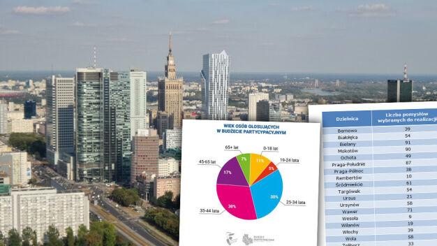 881 projektów mieszkańców wybranych. Sprawdź wyniki głosowania