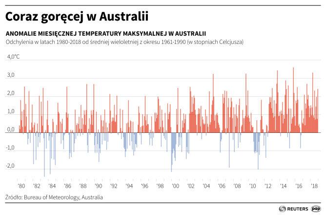 W Australii jest coraz goręcej (Maciej Zieliński/PAP/Reuters)
